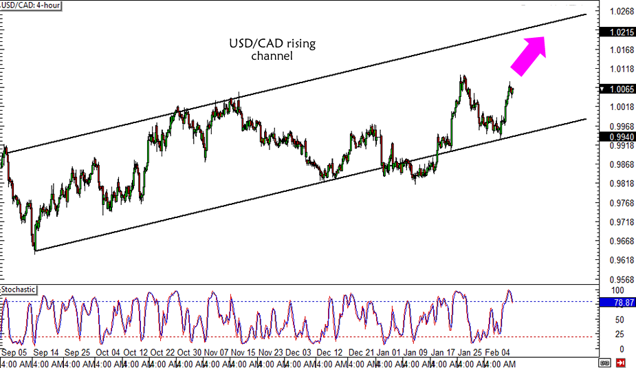 USD/CAD Channel