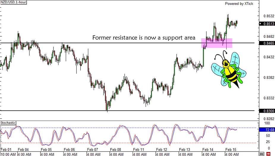 NZD/USD Trade Update