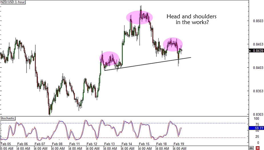 NZD/USD Head and Shoulders
