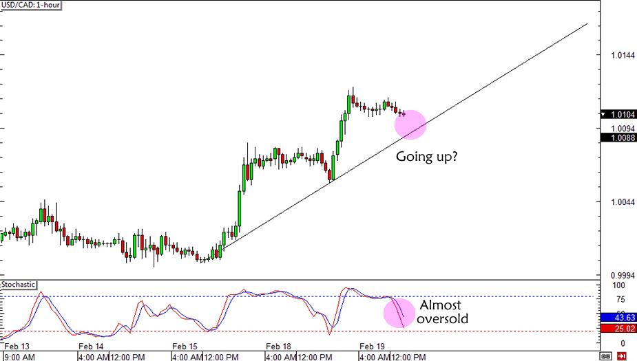 USD/CAD Rising Trend Line