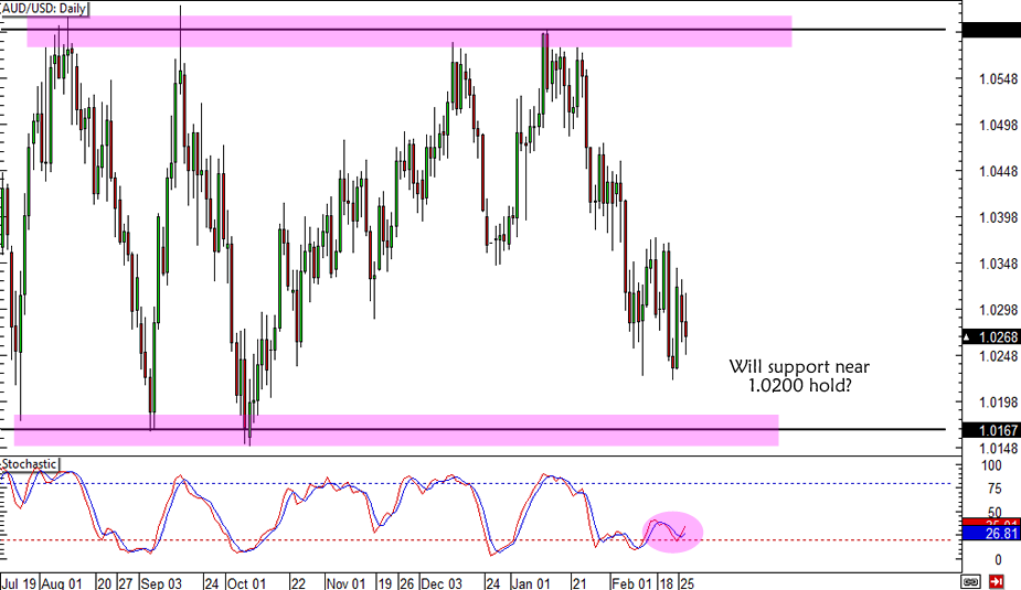 AUD/USD Support