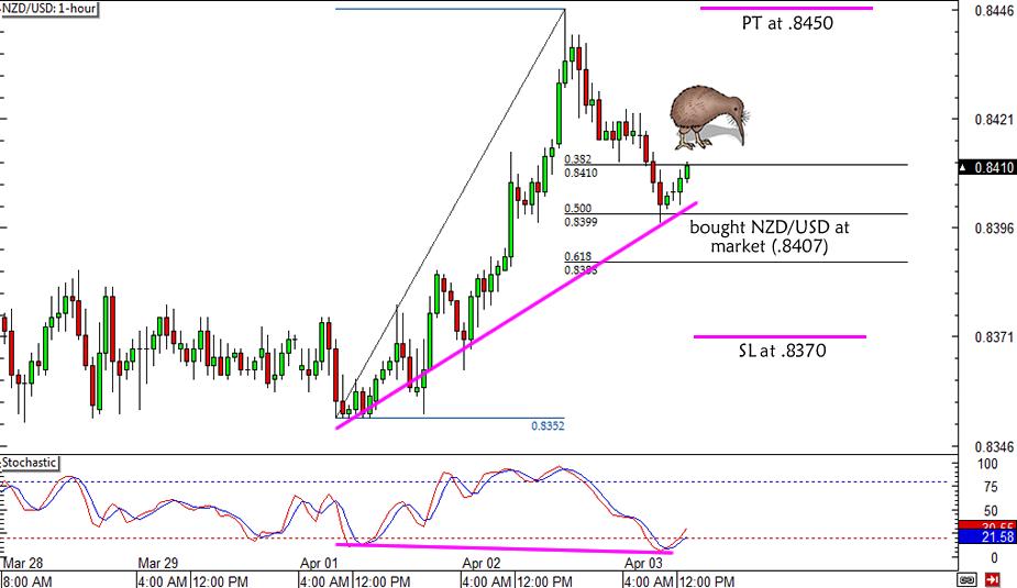 NZD/USD Fib Play