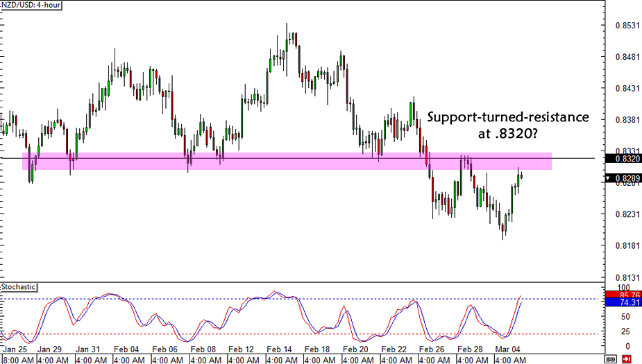 NZD/USD Middle of the Range