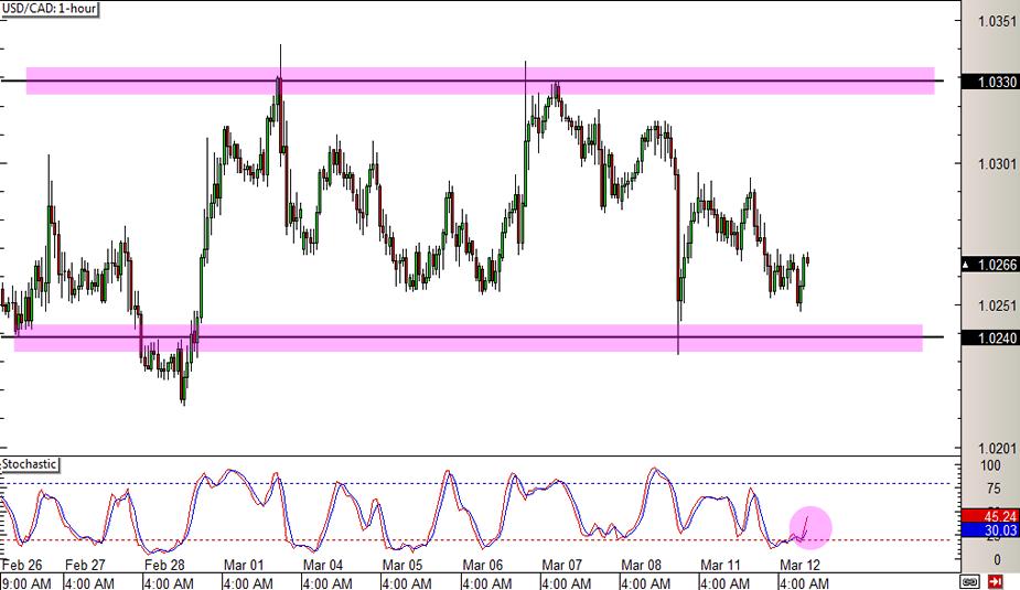 USD/CAD Moving Sideways