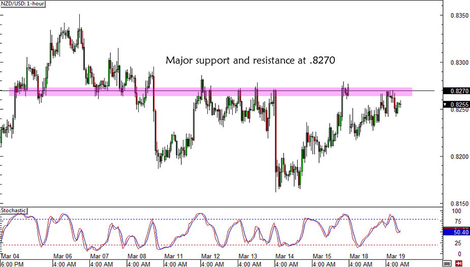 NZD/USD Strong Resistance
