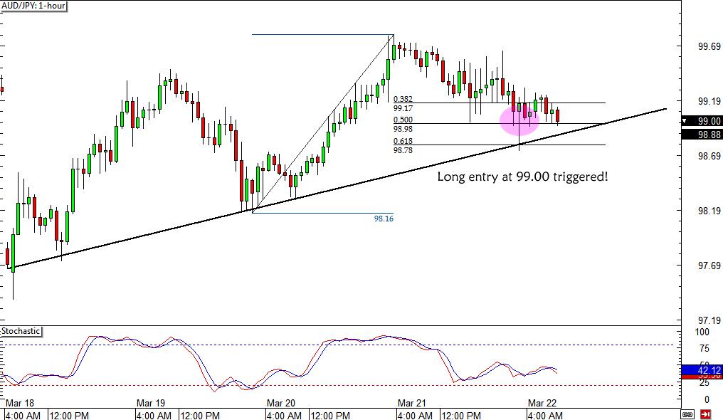 AUD/JPY Trade Update