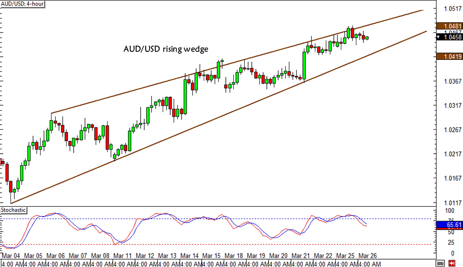 AUD/USD Rising Wedge