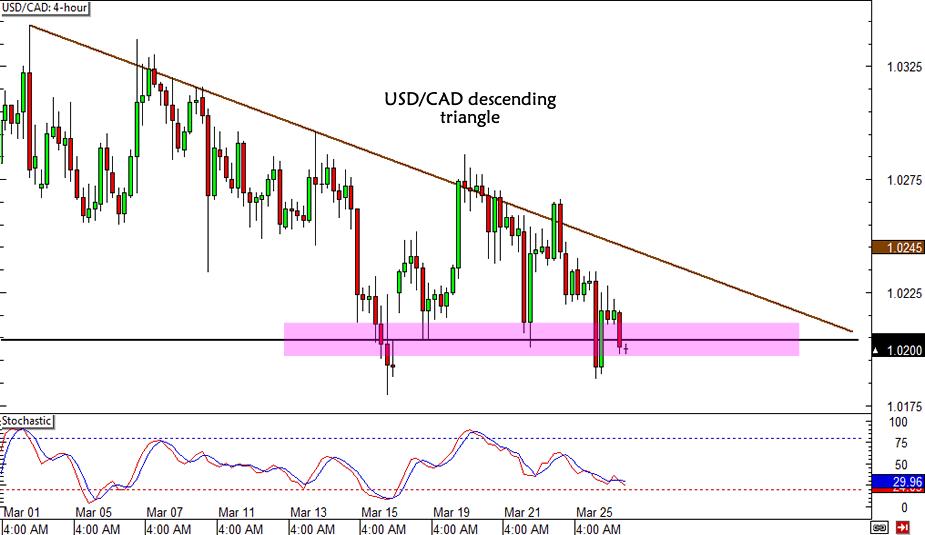 USD/CAD Descending Triangle