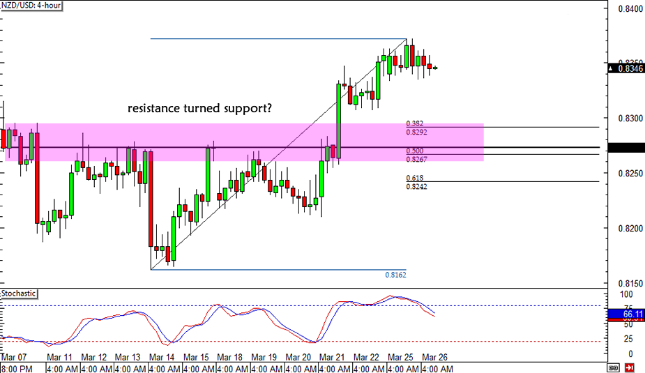 NZD/USD Retracement Play