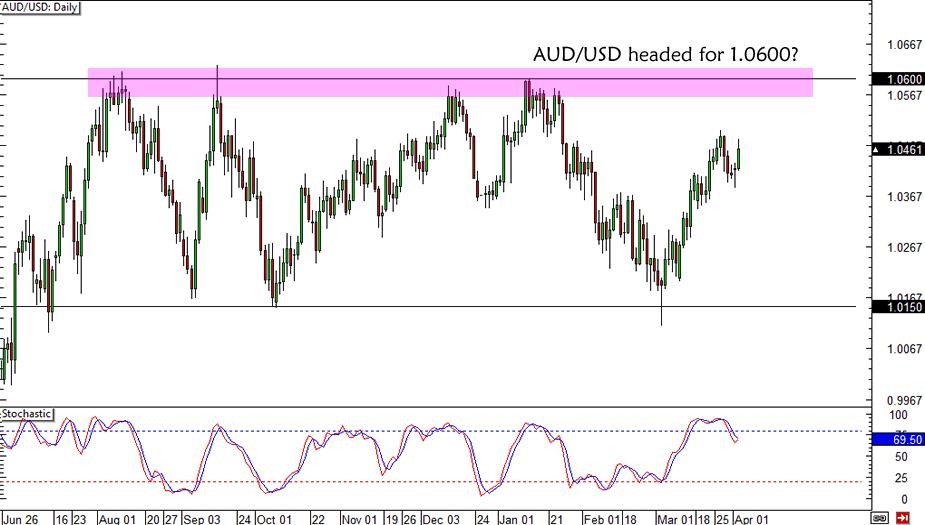 AUD/USD 1.0600 Resistance