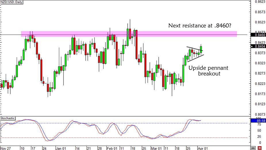 NZD/USD Broken Pennant