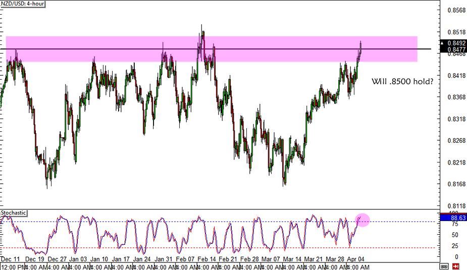 NZD/USD .8500 Resistance