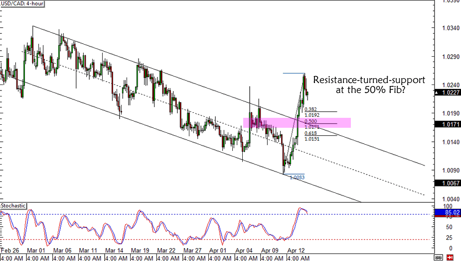 USD/CAD Retracement