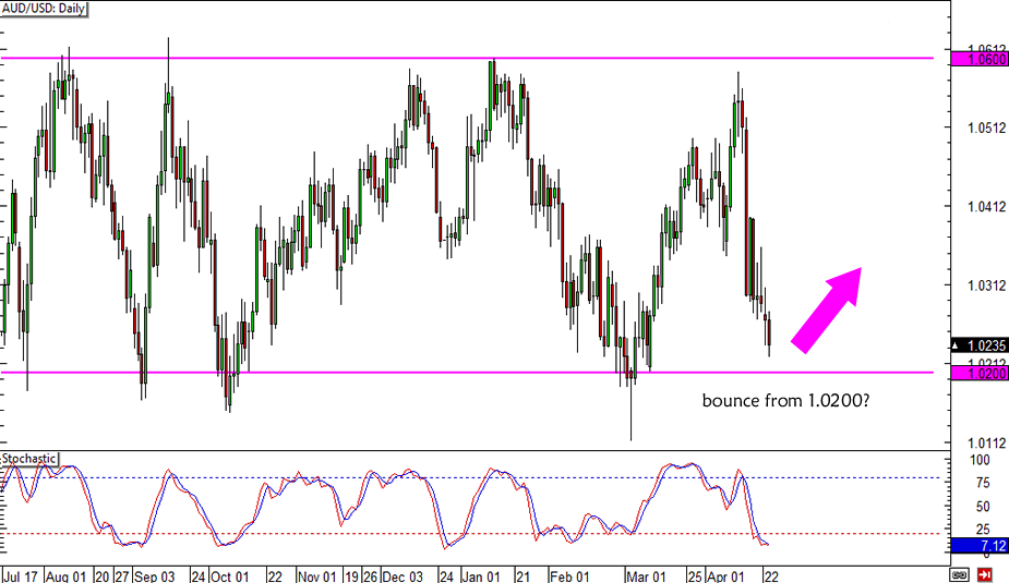 AUD/USD 1.0200 Support