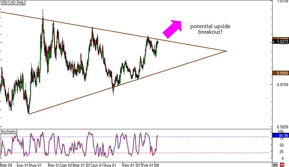 USD/CAD Symmetrical Triangle