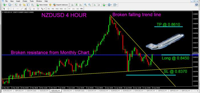 NZD/USD Trade Idea