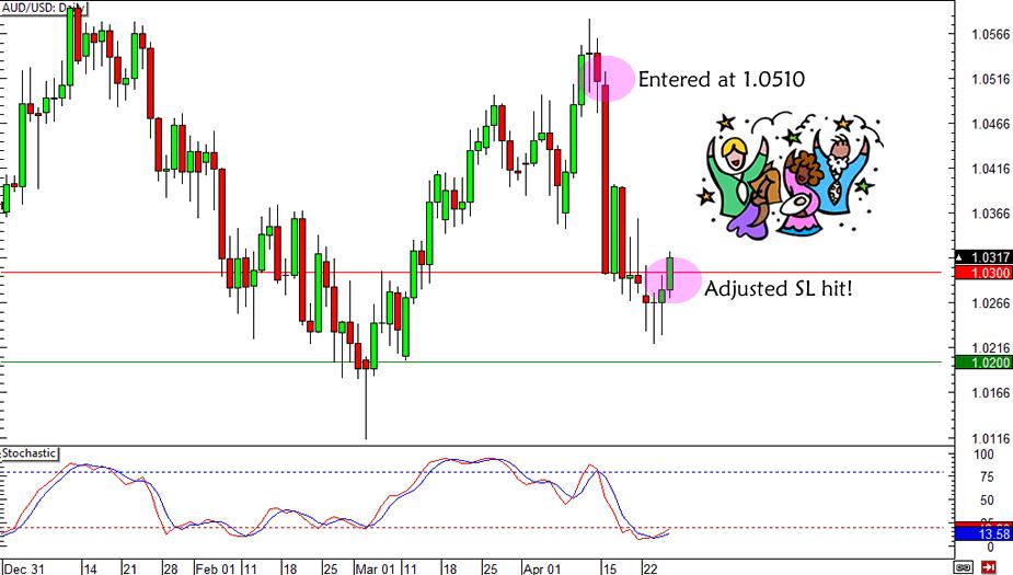 AUD/USD Trade Update