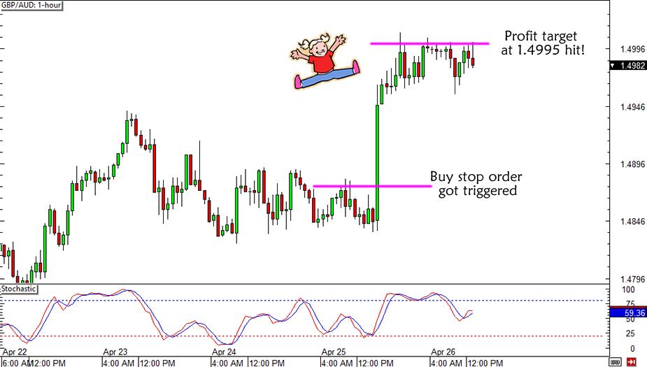 GBP/AUD Trade Idea