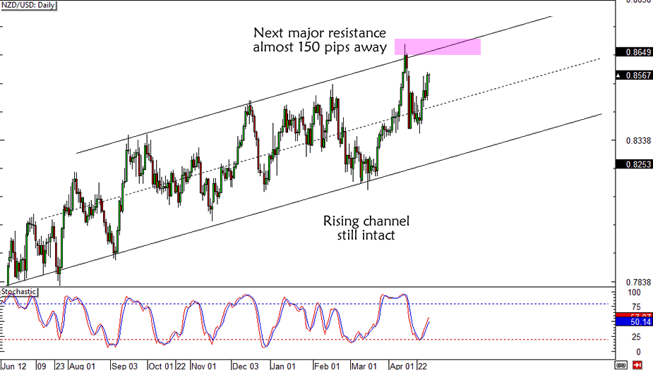 NZD/USD Resistance Turned Support