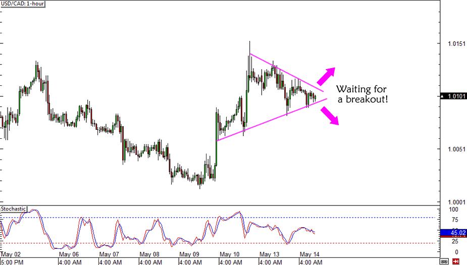 USD/CAD Breakout