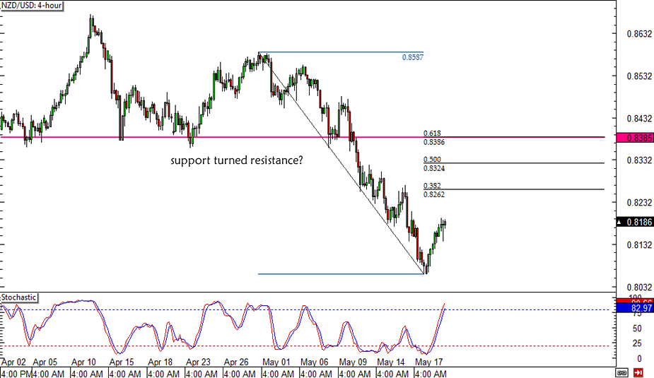NZD/USD Retracement