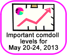 Comdoll Trading Kit (May 20-24, 2013)