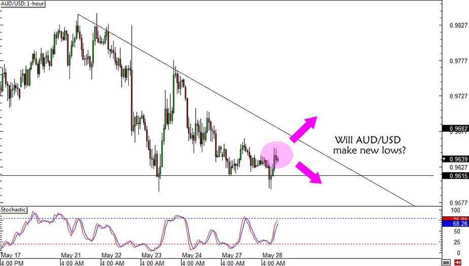 AUD/USD Triangle