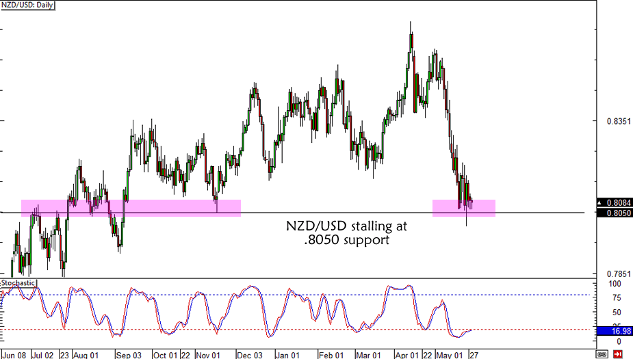 NZD/USD Support