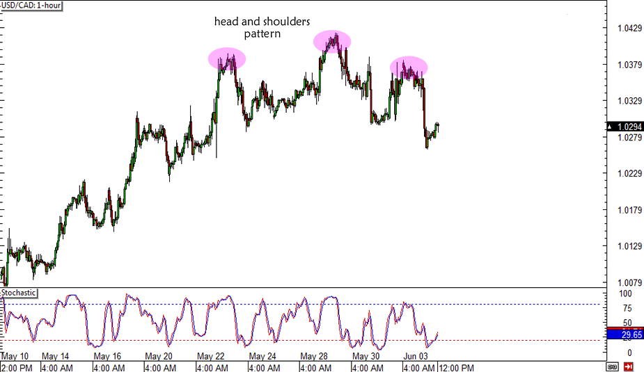 USD/CAD Head and Shoulders