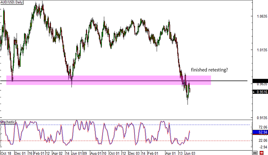 AUD/USD Finished Retesting