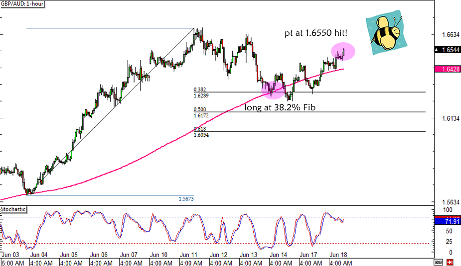 GBP/AUD Trade Update