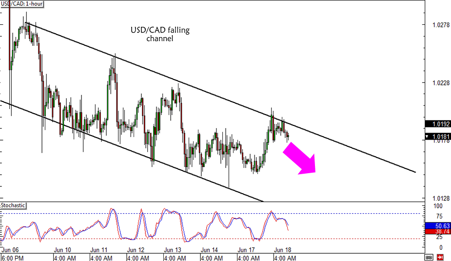 USD/CAD Short-Term Channel