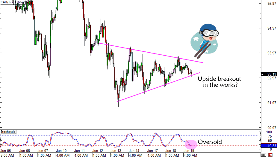 CAD/JPY Trade Update