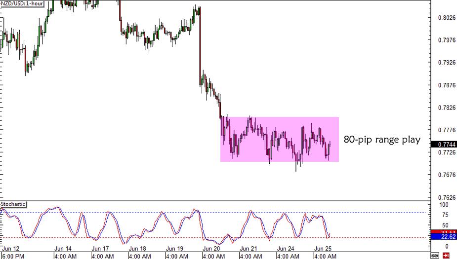 NZD/USD Range Trade