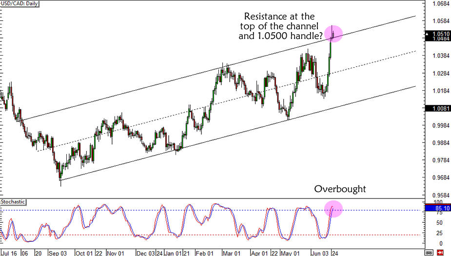 USD/CAD Channel Resistance