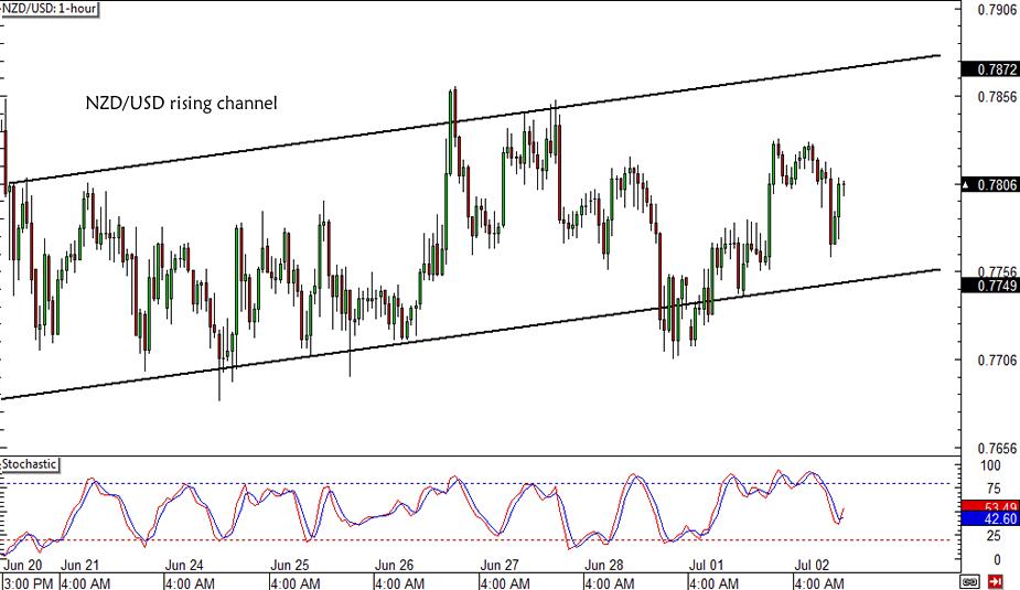 NZD/USD Channel