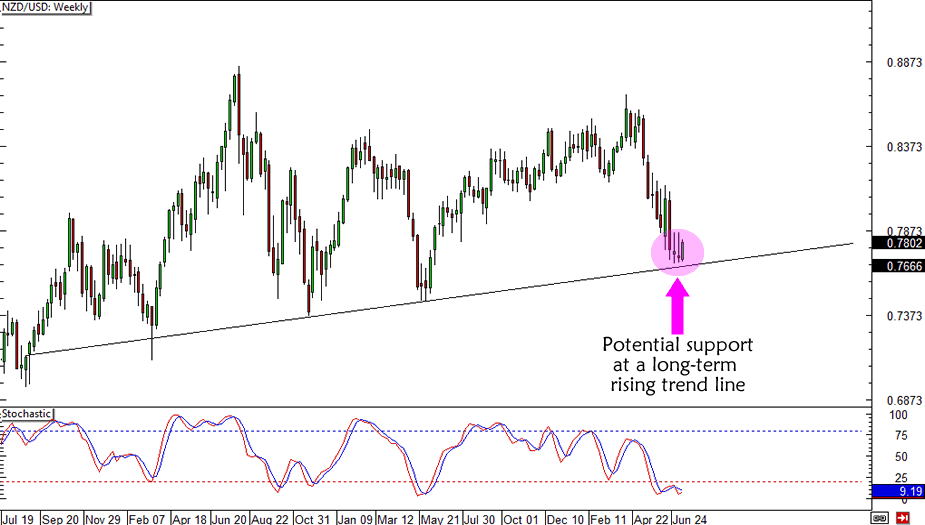 NZD/USD Trend Line