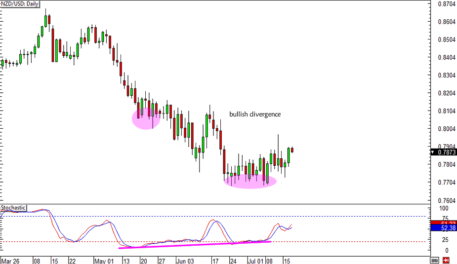 NZD/USD Divergence