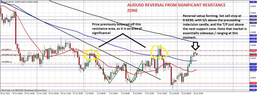 AUD/USD Trade