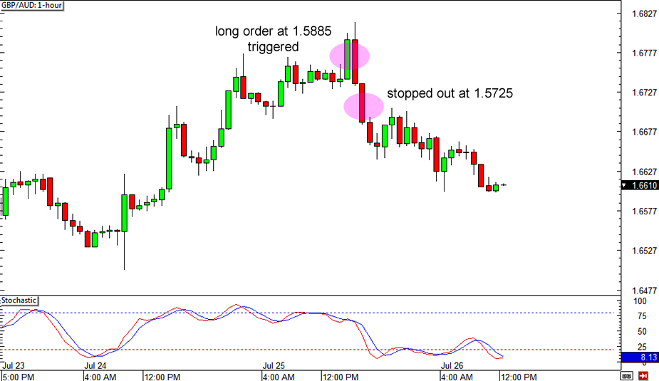 GBP/AUD Trade Closed