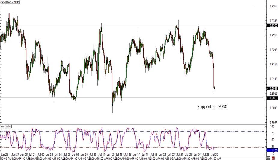 AUD/USD Range