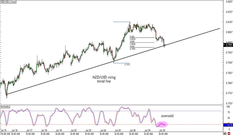NZD/USD Retracement