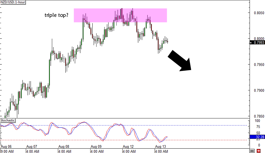 NZD/USD Triple Top