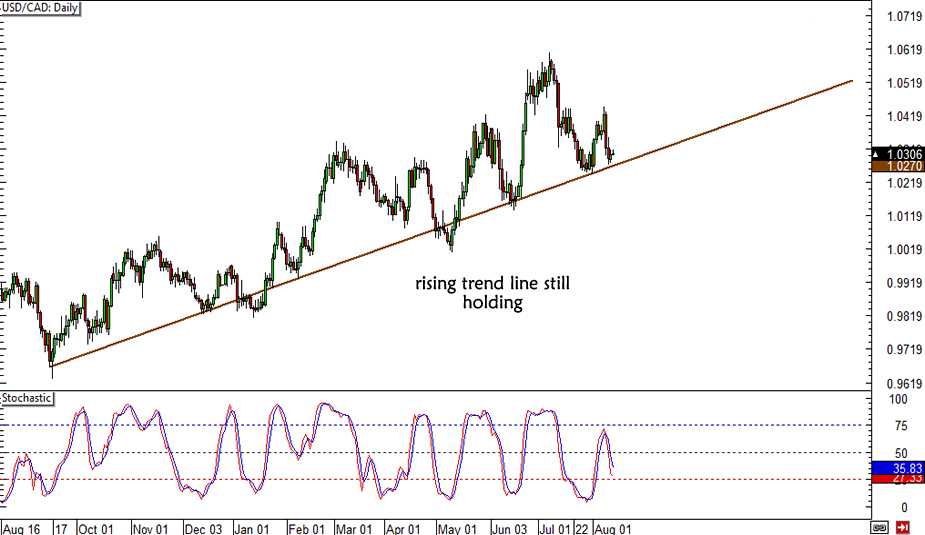 USD/CAD Trend Line