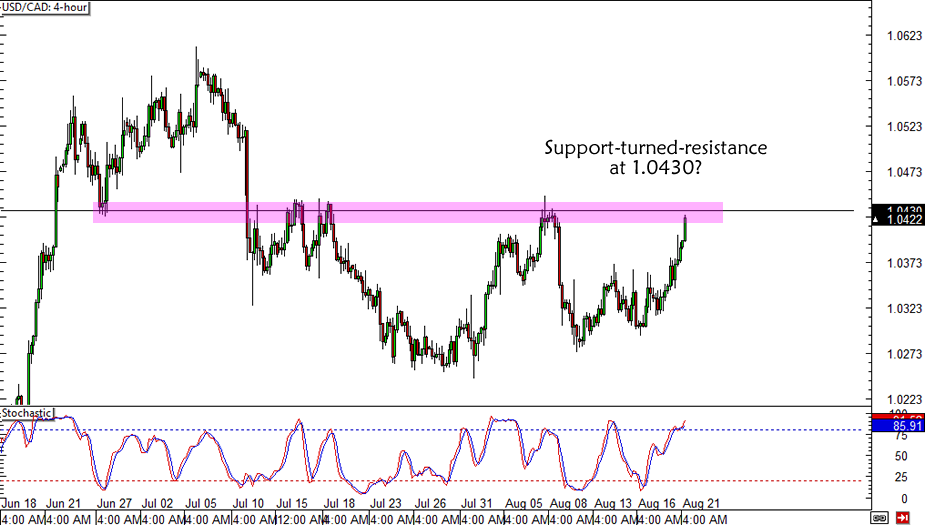 USD/CAD Resistance
