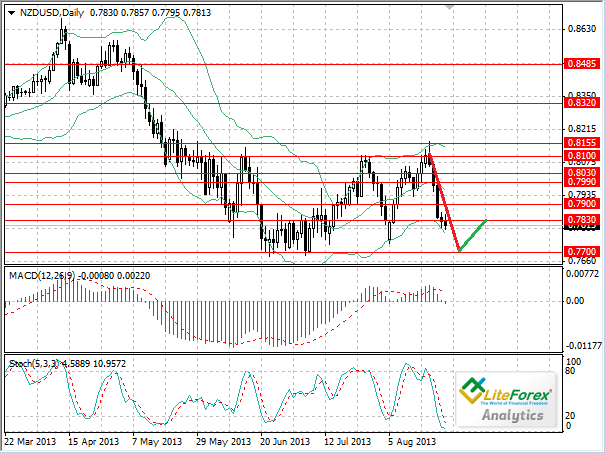 NZD/USD Featured Trade