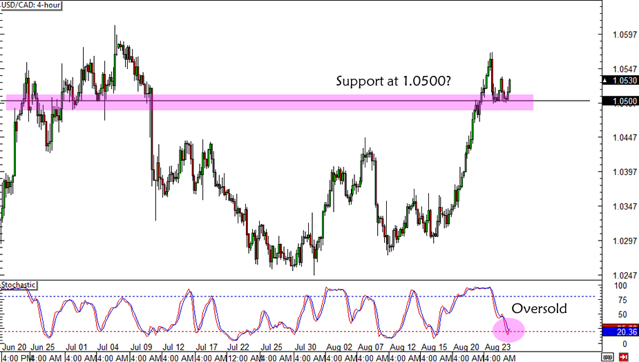 USD/CAD Support
