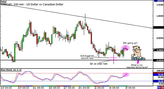 USD/CAD update