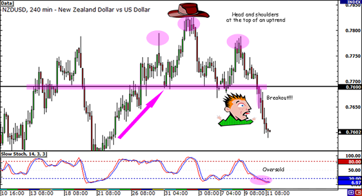 NZDUSD head and shoulders