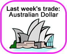 AUD/CAD Trade